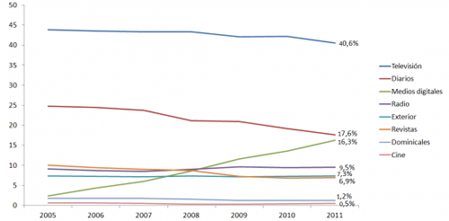 Distribución de la inversión publicitaria en España según medio. Años 2005-2006