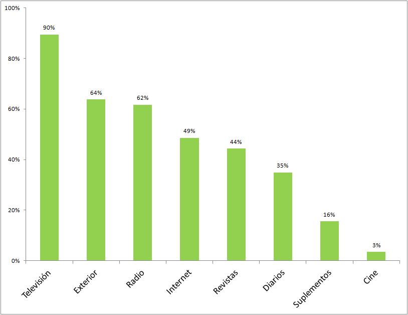 Audiencia de medios en el último día. EGM abril 2012-marzo 2013