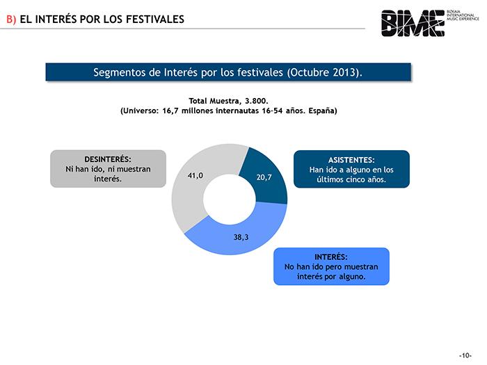 Interés-por-los-festivales